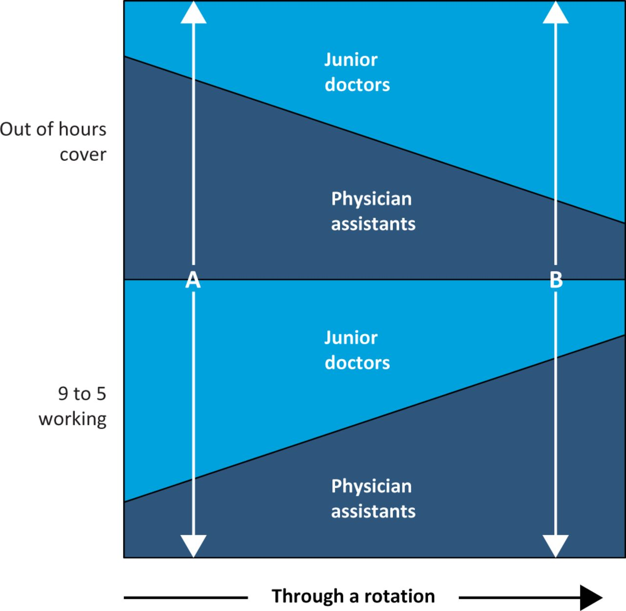 The Case For The Physician S Assistant Rcp Journals